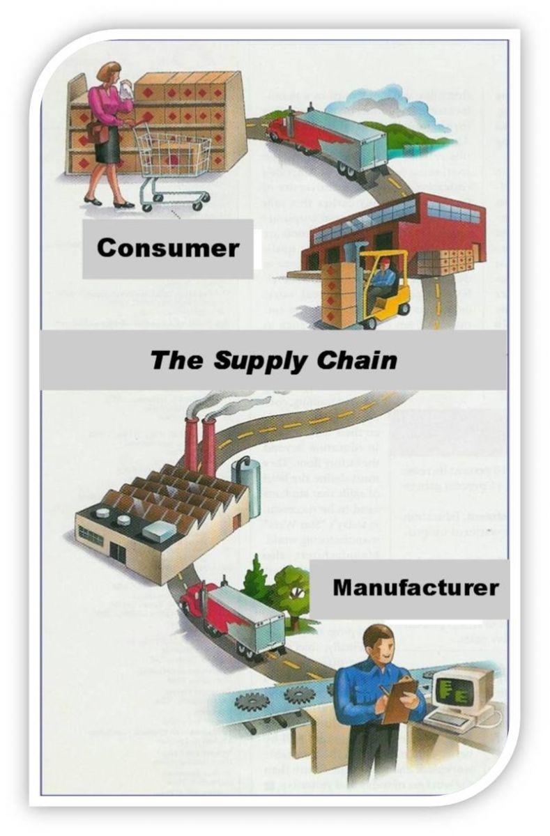 Quản trị chuỗi cung ứng